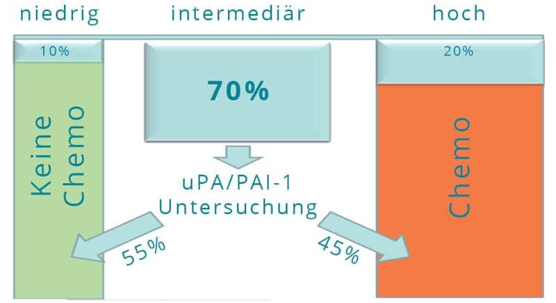 Chemo / Keine Chemo bei uPA/PAI-1